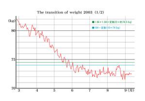 Graph03030308